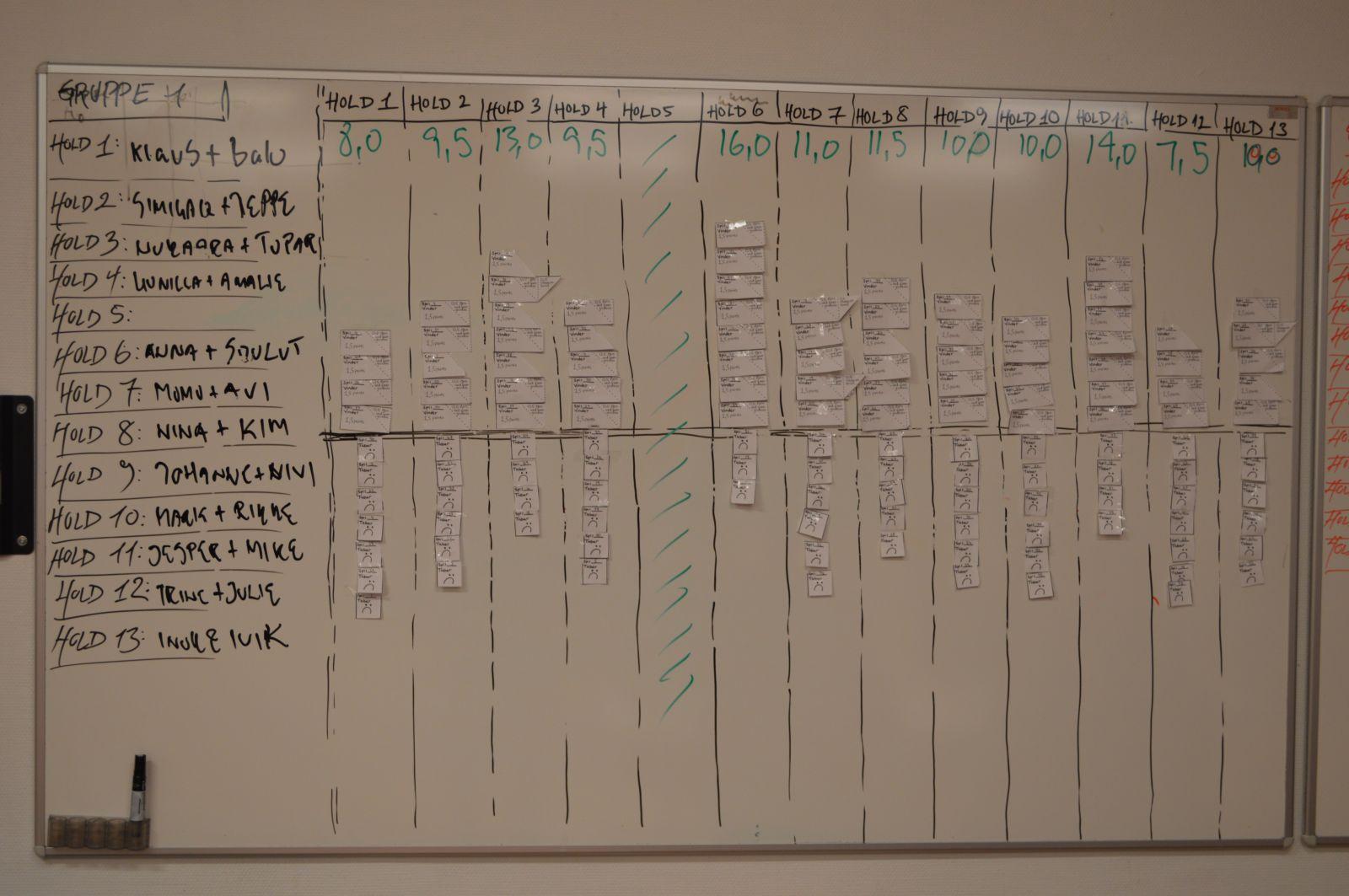 Resultater og holdnavne blå hold